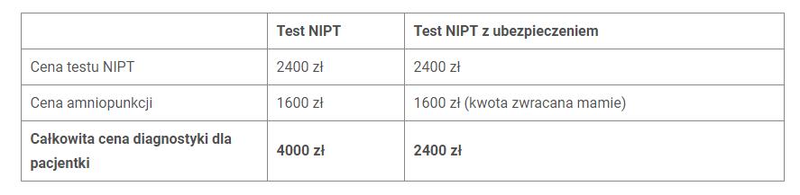 porównanie testu NIPT z testem NIPT z ubezpieczeniem