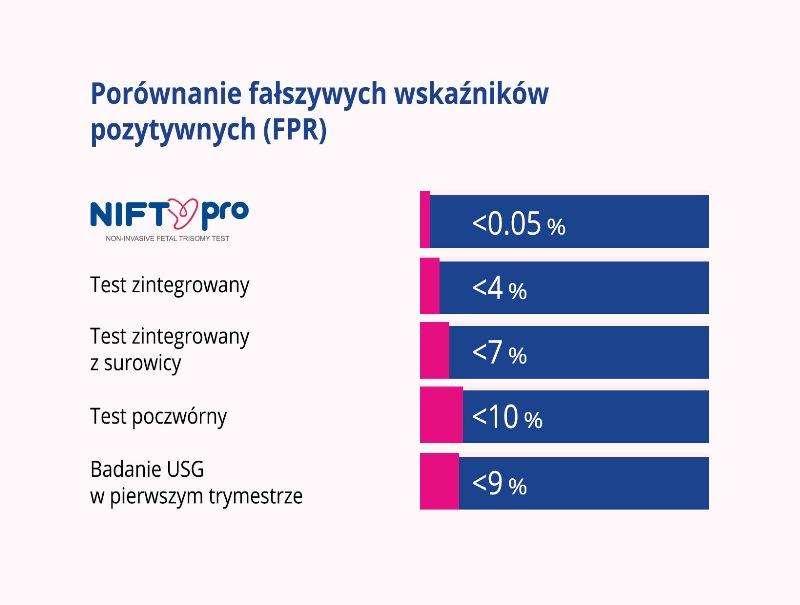 Badania prenatalne nieinwazyjne - porównanie fałszywych wskaźników pozytywnych (FPR)