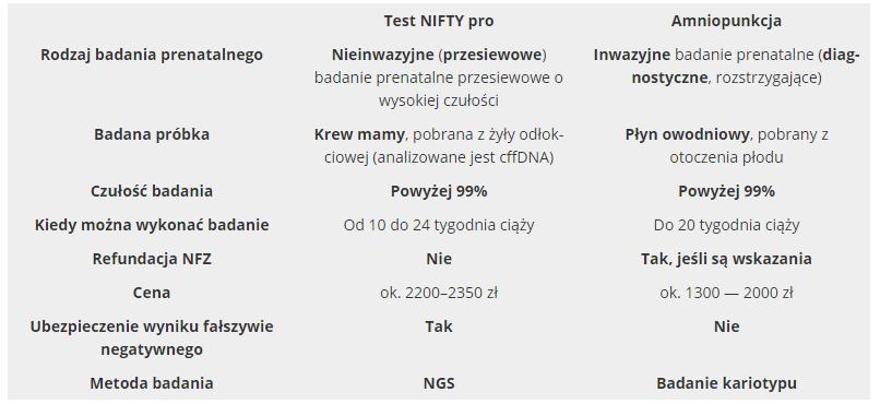 test nifty czy amniopunkcja - podobieństw i różnice